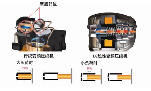 变频冰箱压缩机接线图 求助变频空调的压缩机如何接线